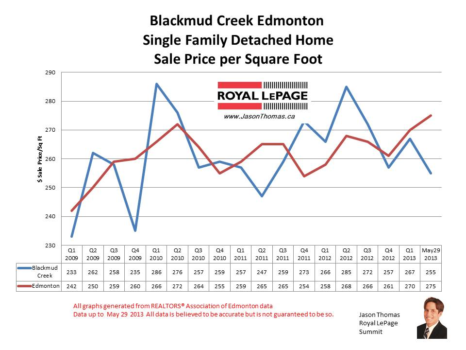 Blackmud creek southbrook home sale prices