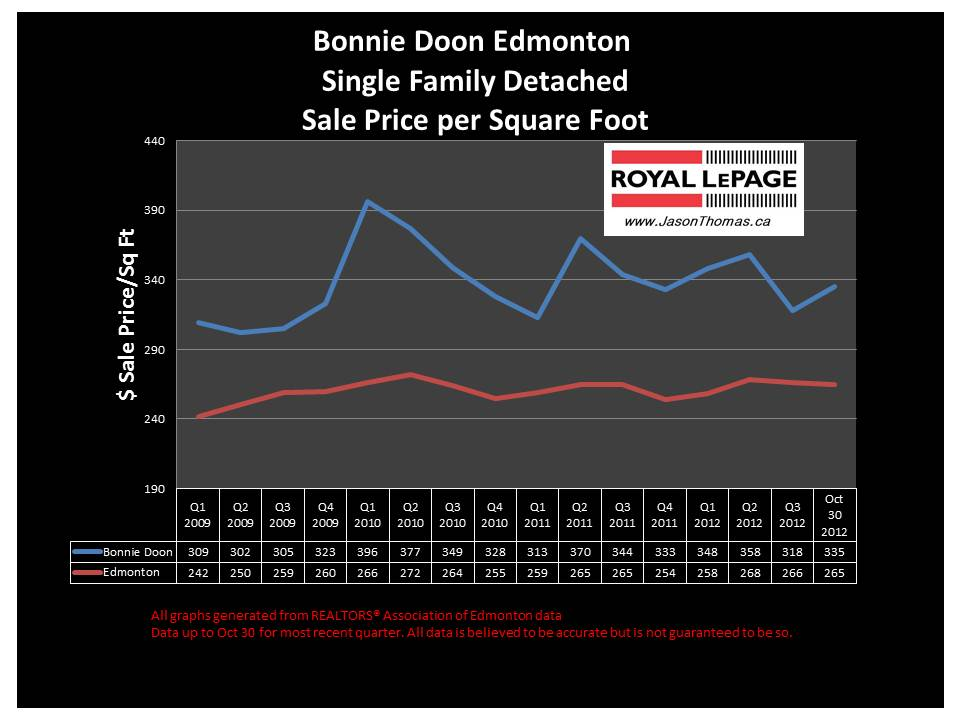 bonnie Doon home sale price graph
