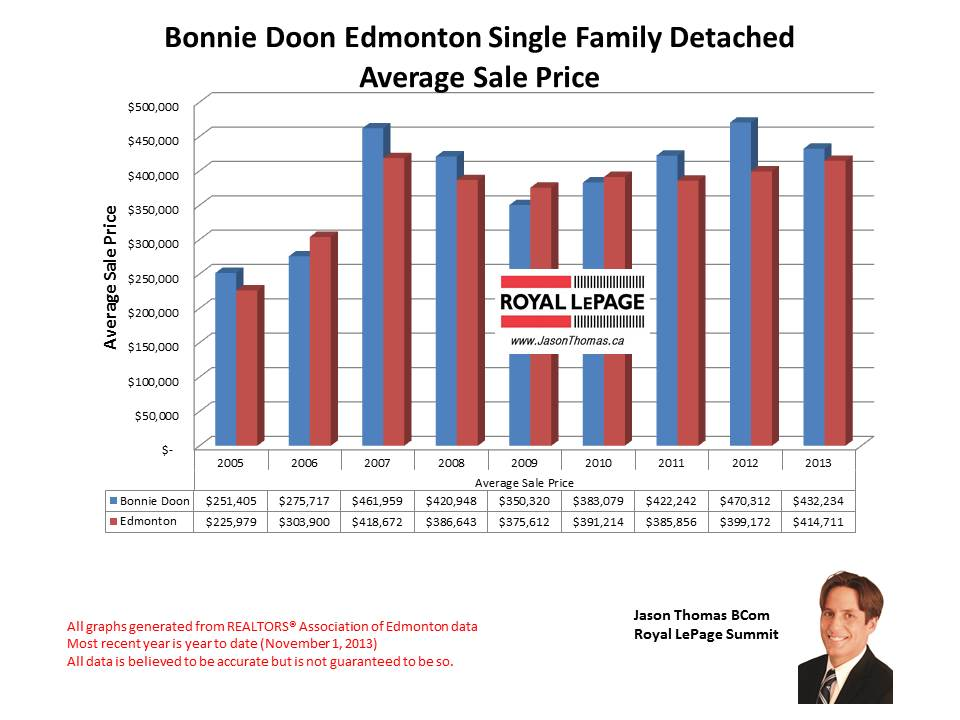 Bonnie Doon Mill Creek Home sales