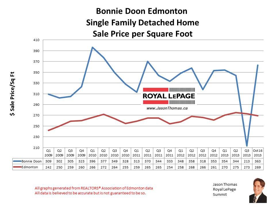 Bonnie Doon home sales