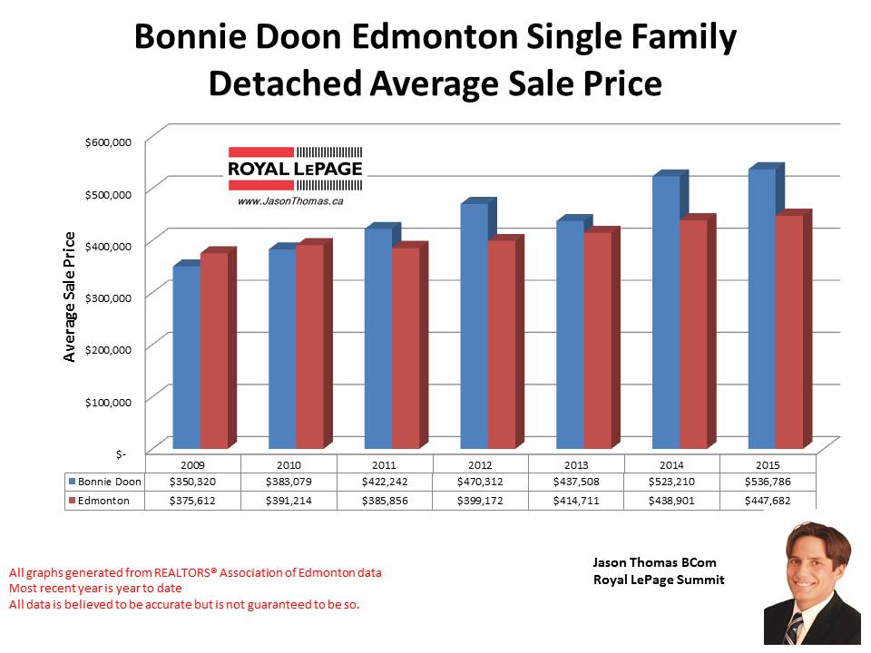 Boonie Doon Homes for sale