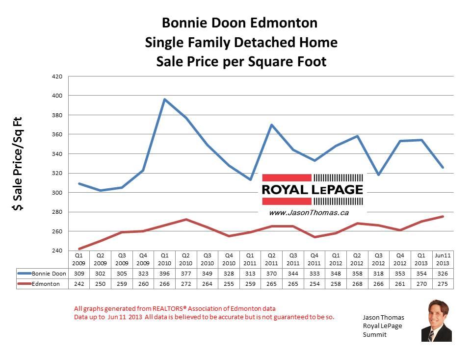 Bonnie Doon home sale prices