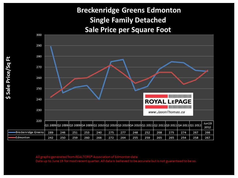 Breckenridge Greens West Edmonton real estate sale price graph