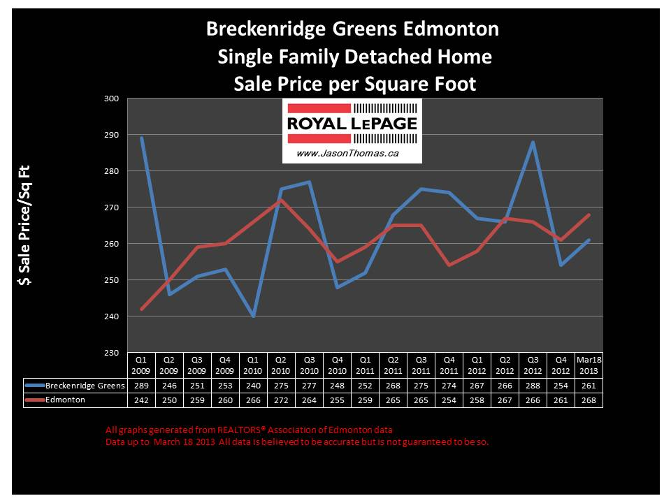 Breckenridge Greens Lewis Estates home sale price graph