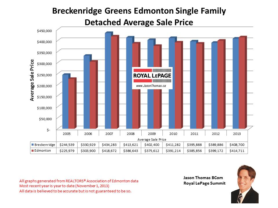 Breckenridge Greens Lewis Estates home sales