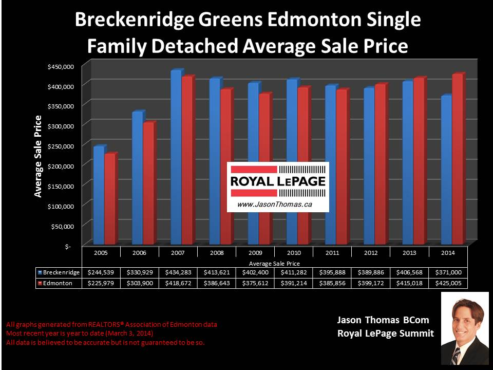 Breckenridge greens homes for sale