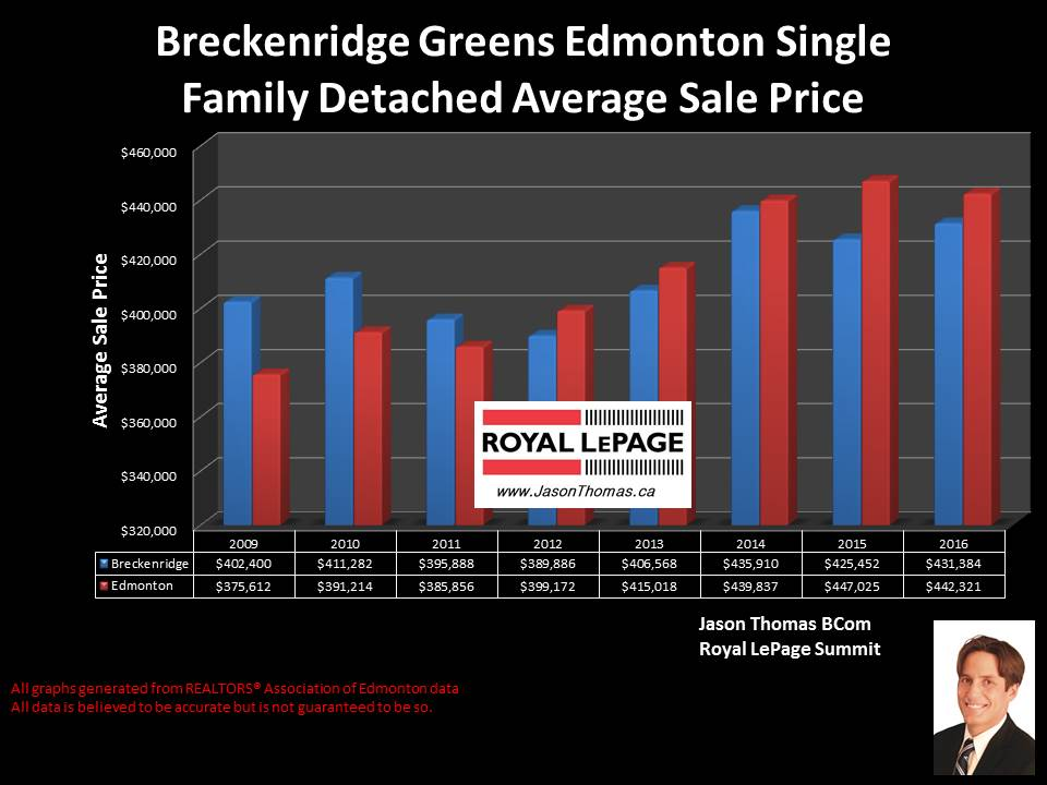 Breckenridge Greens lewis estates home sale price chart