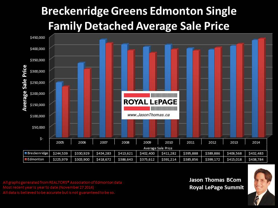 Breckenridge Greens Lewis Estates homes for sale