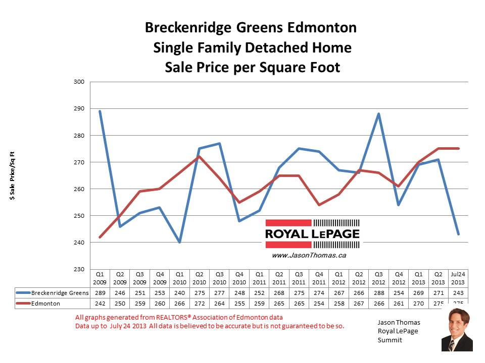 Breckenridge Greens Lewis Estates HOme sale prices