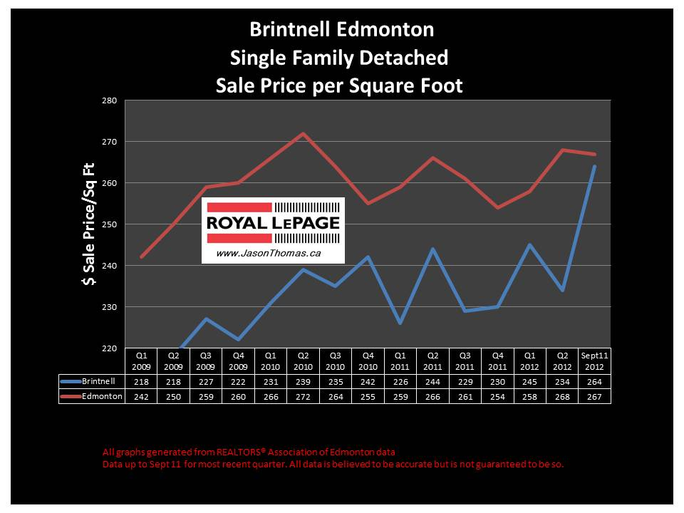 Brintnell real estate sale prices