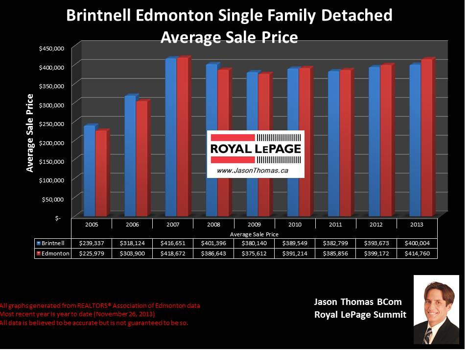 Brintnell northeast Edmonton historical average selling price graph
