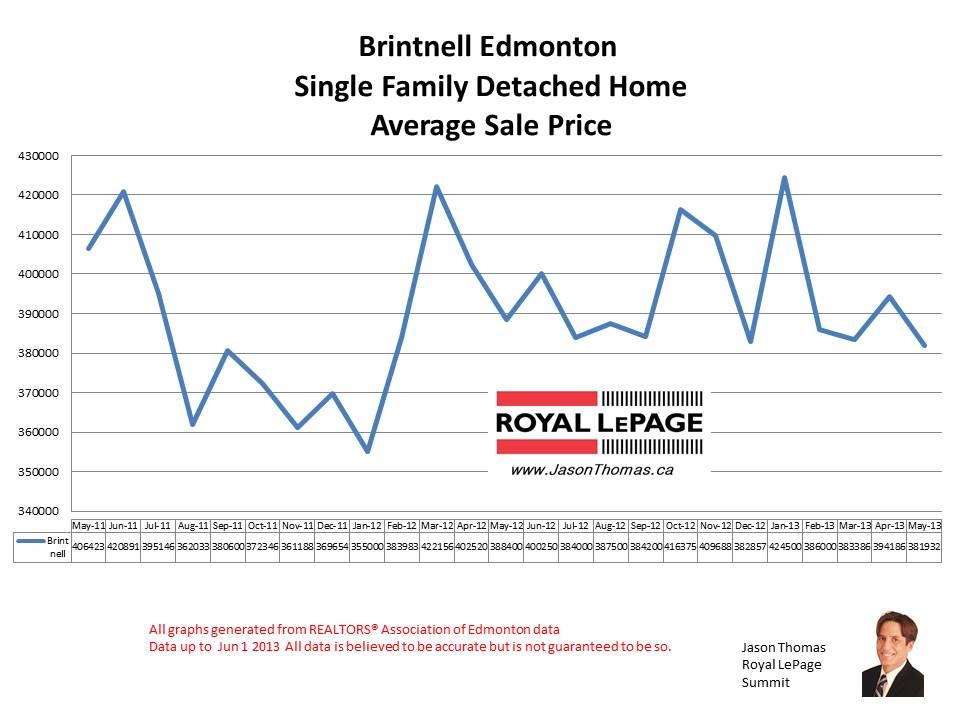 Brintnell Edmonton real estate