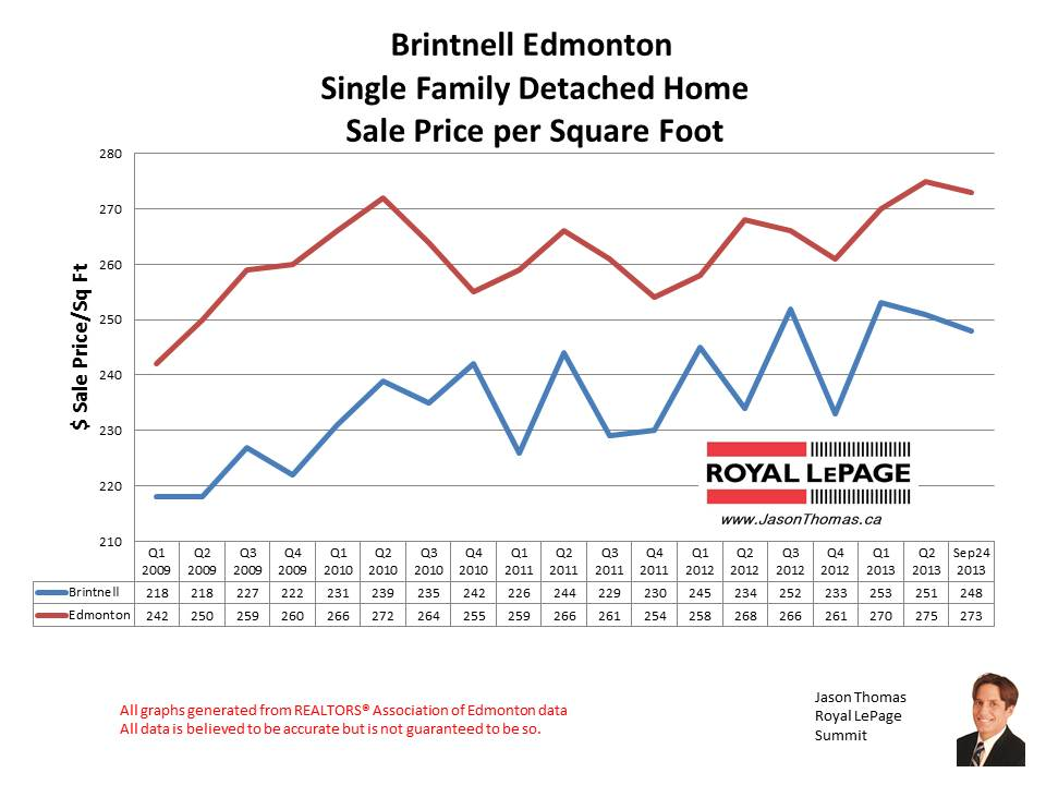 Brintnell home sales