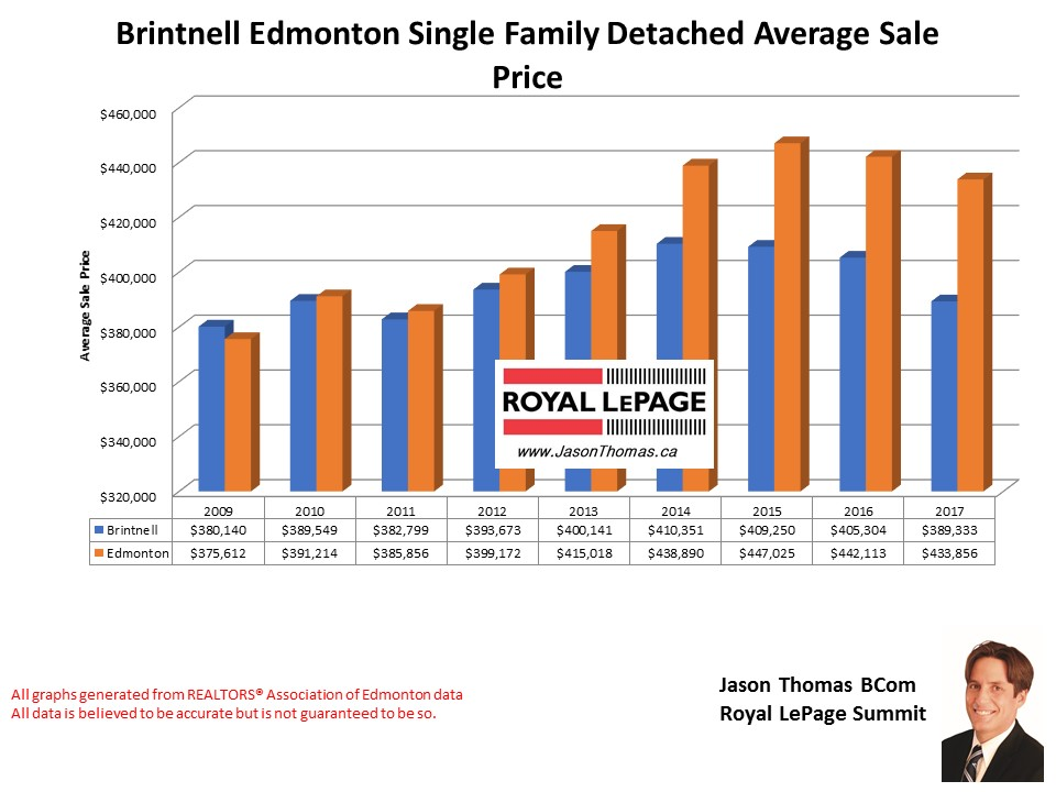 Brintnell homes sale prices in Edmonton