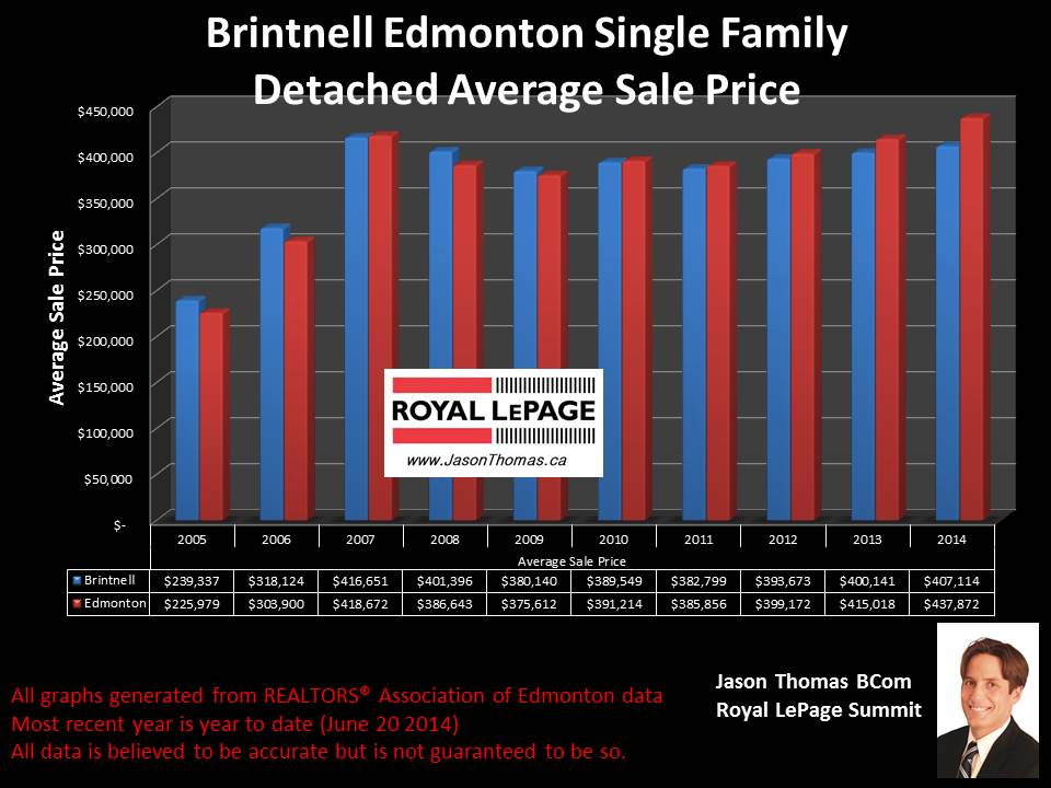 Brintnell homes for sale