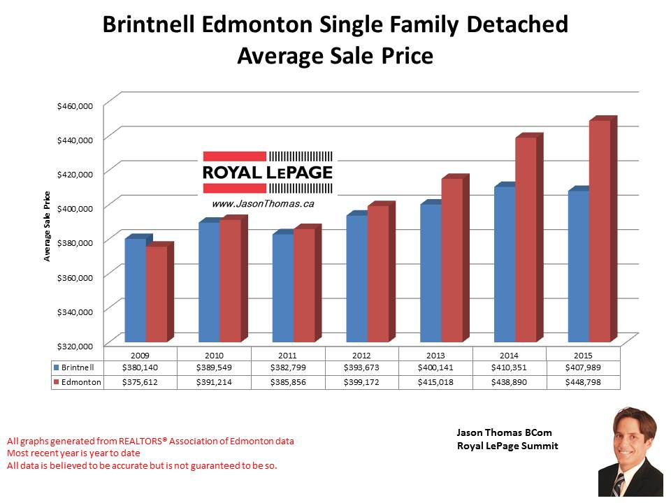 Brintell home selling price graph in Edmonton