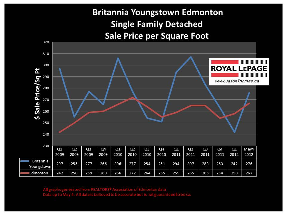 Britannia Youngstown Edmonton real estate price chart