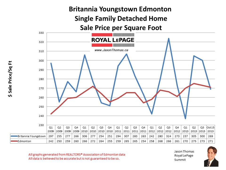 Britannia Youngstown west Edmonton home sales