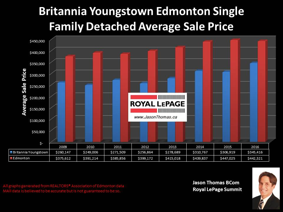 Britannia Youngstown west Edmonton house selling price graph