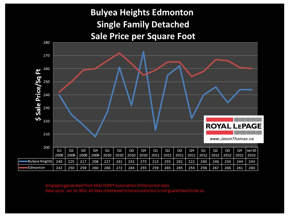 Bulyea Heights home sale price chart 2013
