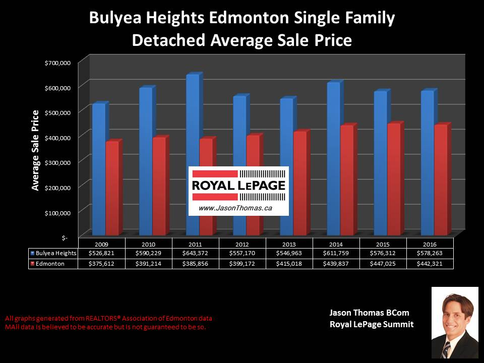 Bulyea heights home selling price graph
