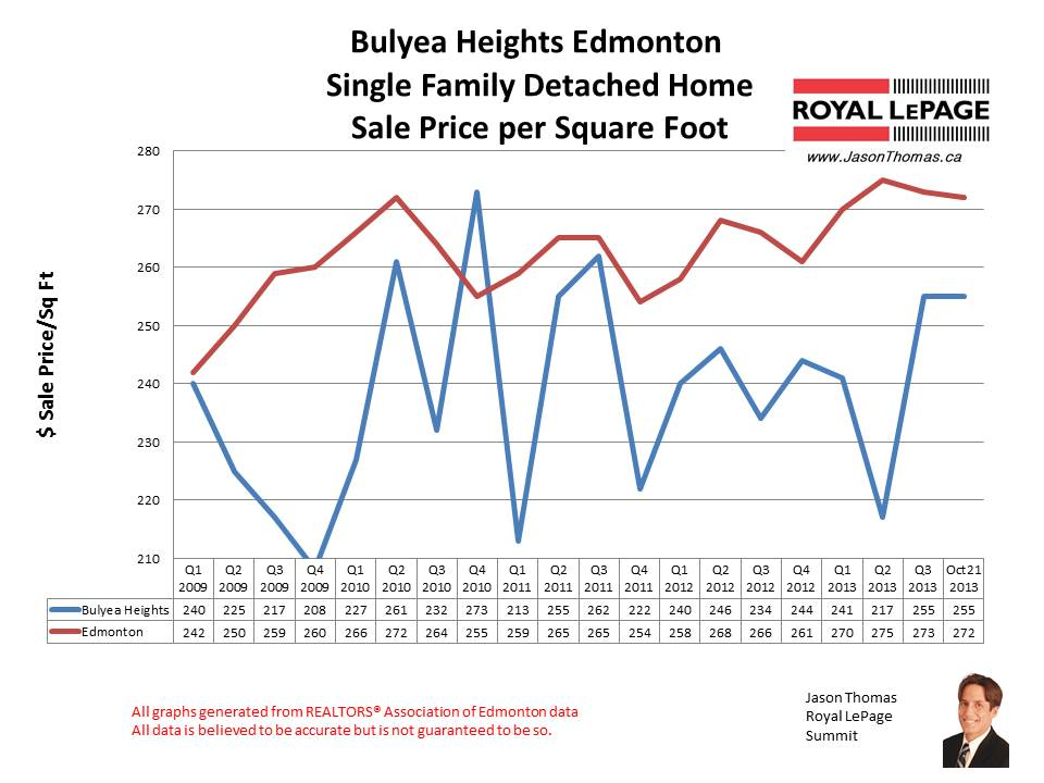 Bulyea Heights riverbend home sales