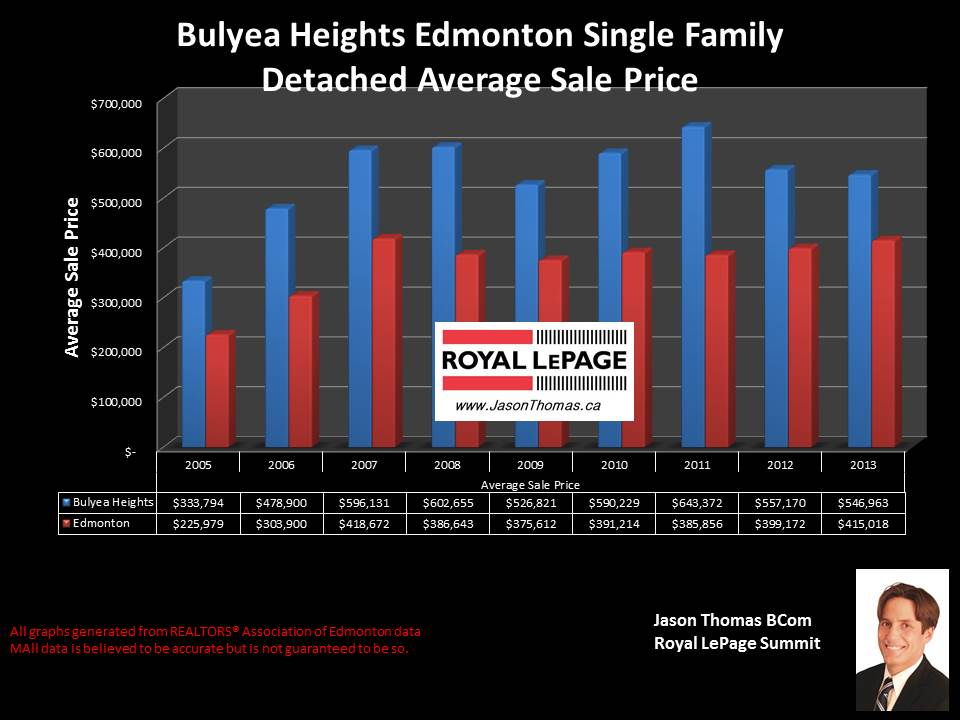 Bulyea Heights homes for sale