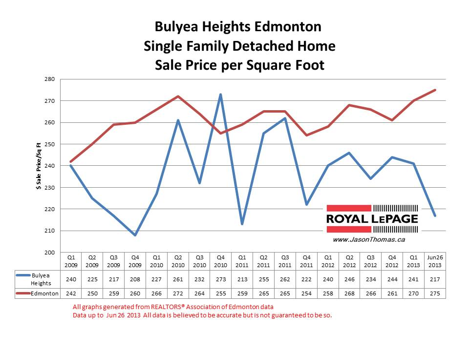 Bulyea Heights Riverbend real estate prices