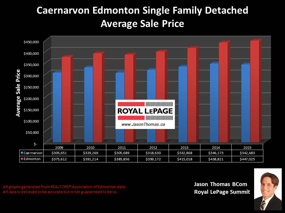 Caernarvon average sale price graph for homes in Edmonton