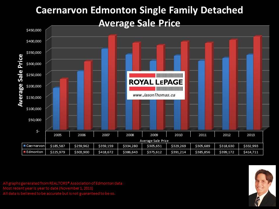 Caernarvon Castledowns average house sale price graph 2005 to 2013