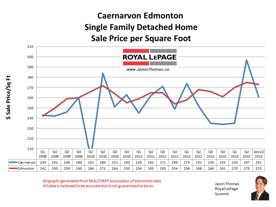 Caernarvon Castledowns home sale prices