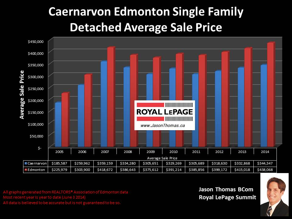 Caernarvon Castledowns homes for sale