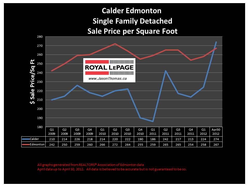 Calder Northwest Edmonton real estate house price graph