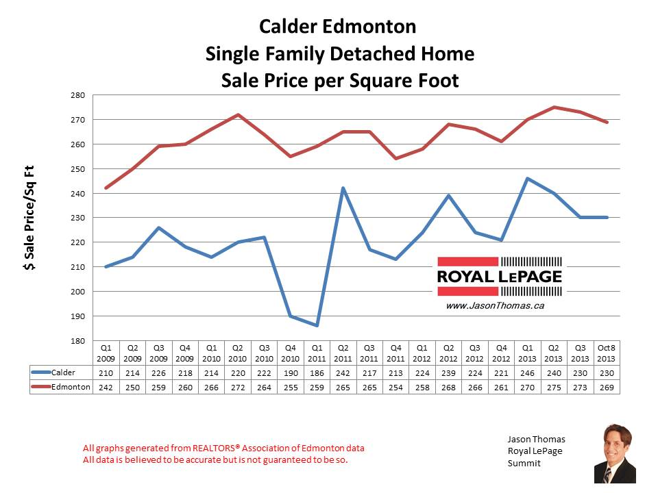 Calder mls home sales