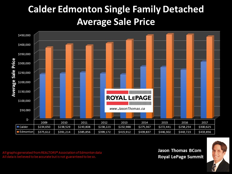 Calder home selling price chart in North Edmonton