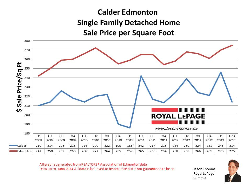 Calder home sale prices