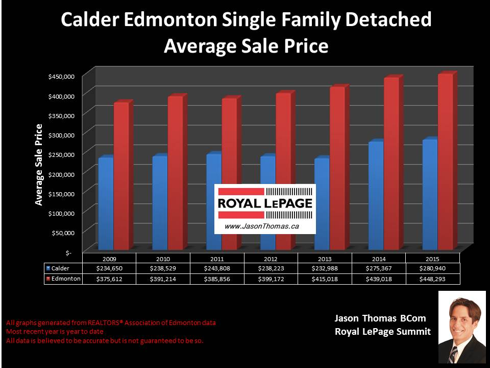 Calder home sale prices