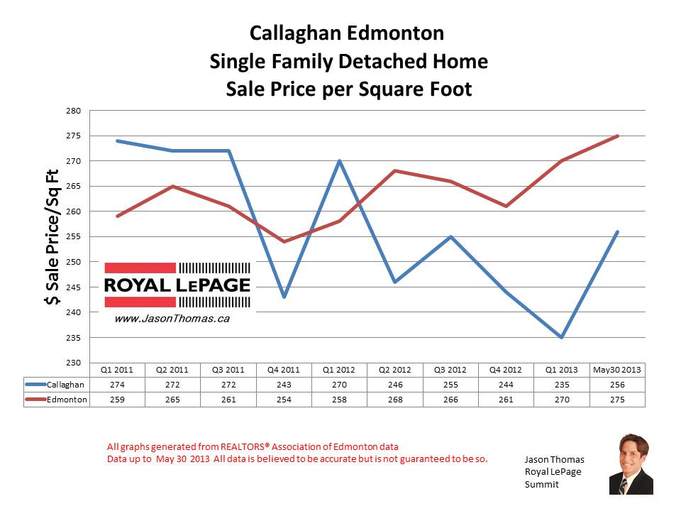 Callaghan Edmonton home sale prices