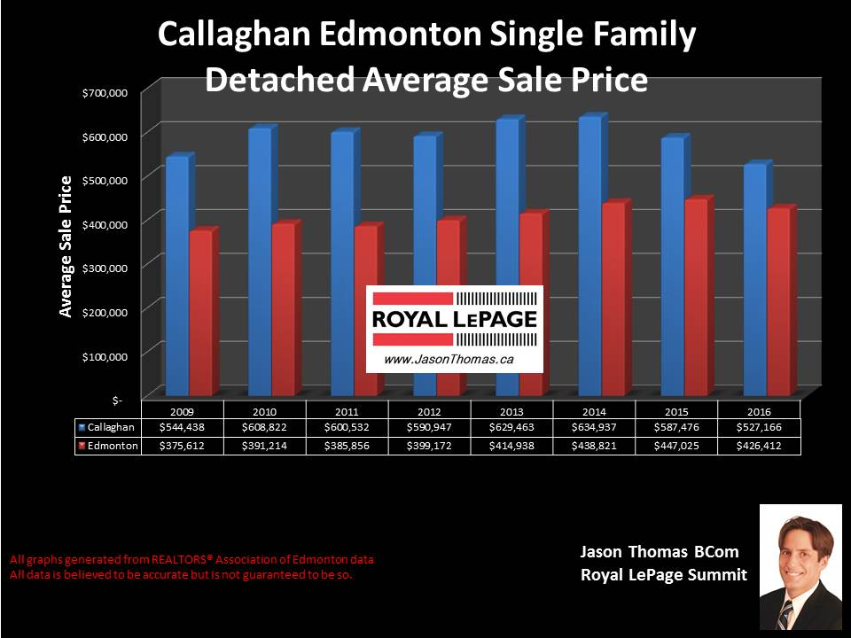 Callaghan Edmonton house sale price chart