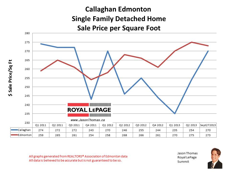 Callaghan Home Sales