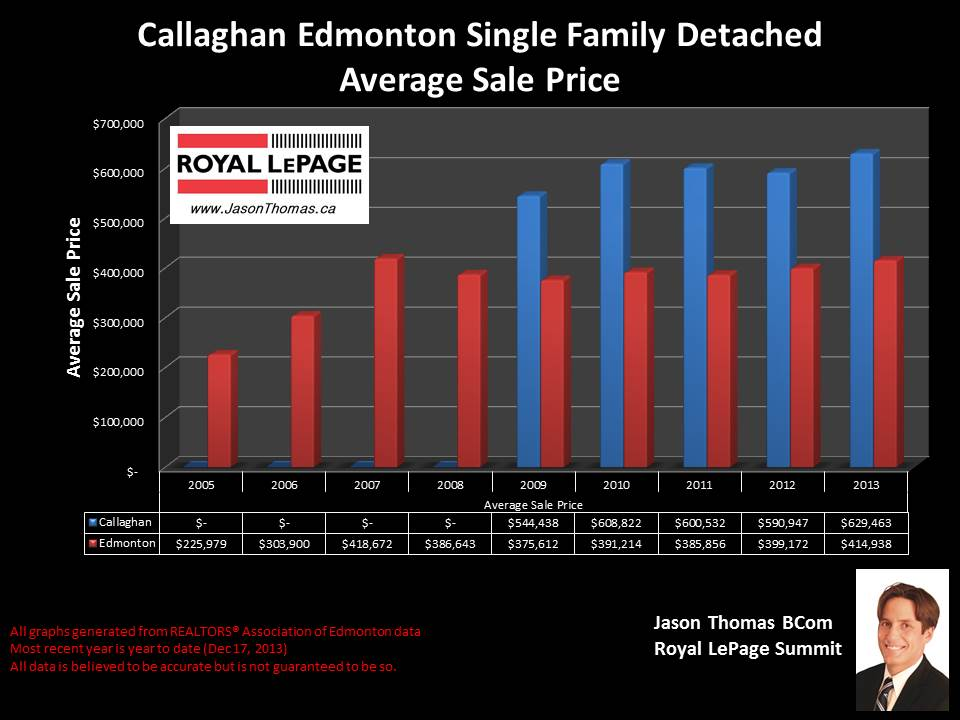 Callaghan homes for sale