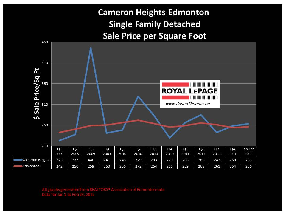 Cameron heights average house  price graph
