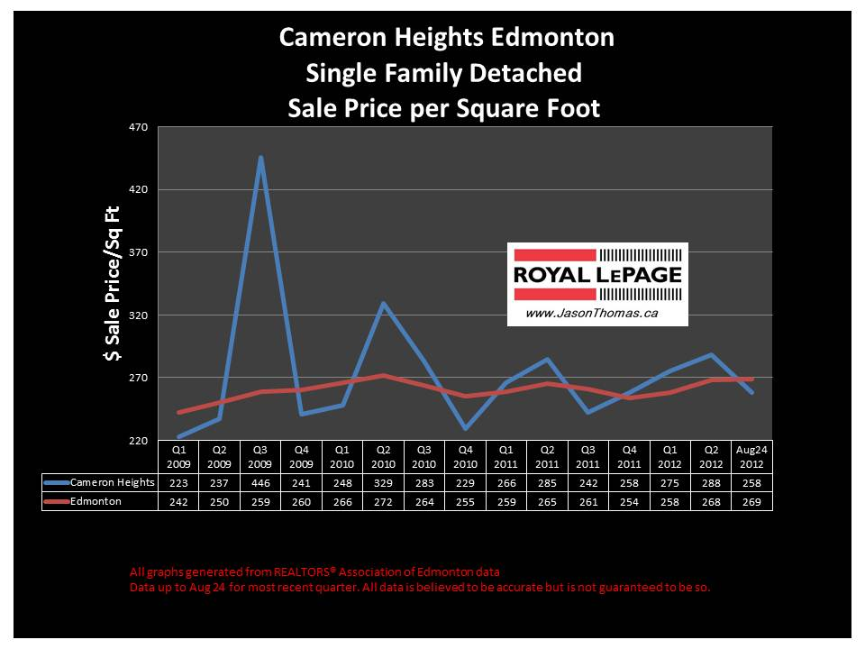 cameron heights Edmonton real estate sale price graph