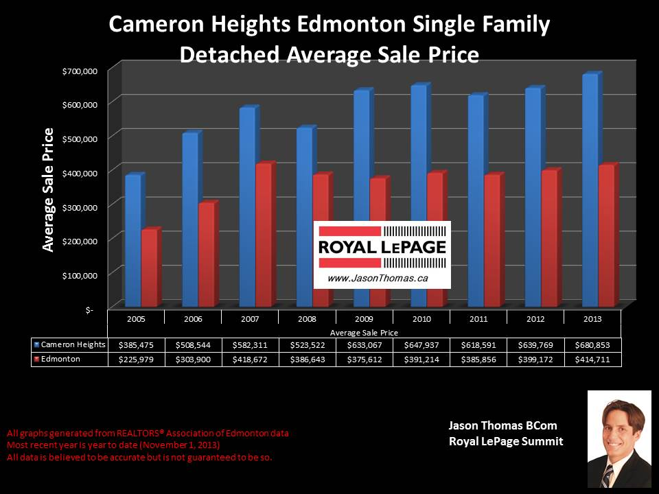 Cameron Heights Edmonton average house selling price graph