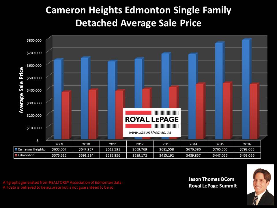 Cameron Heights home sale price graph