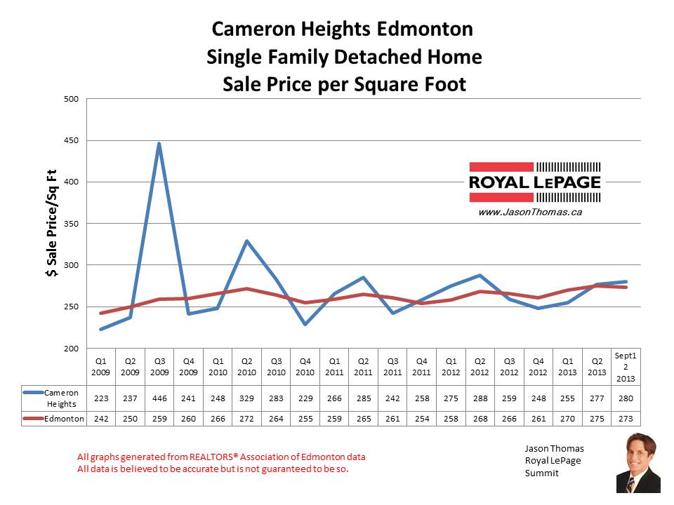 Cameron Heights Edmonton home sales