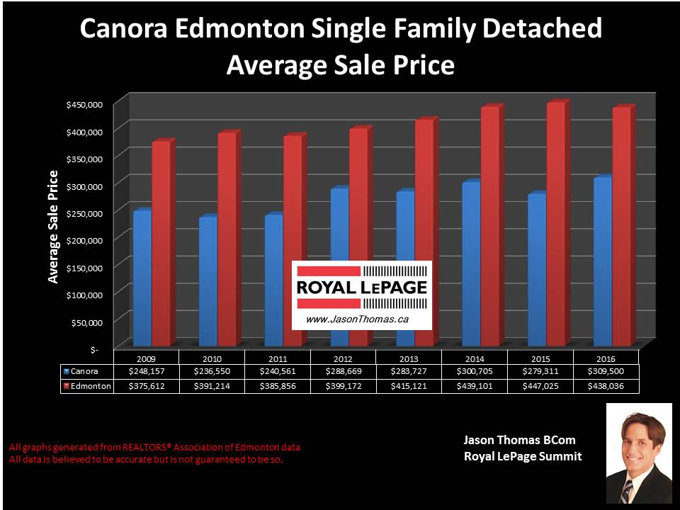 Canora west Edmonton sold price graph