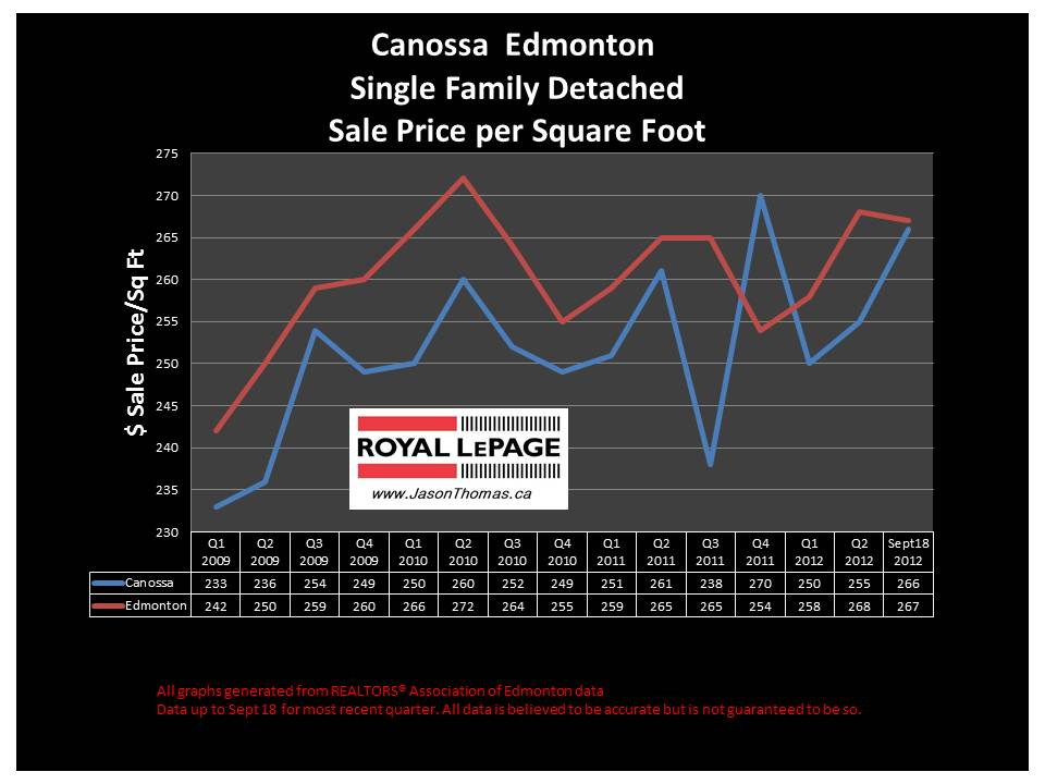 Canossa Castlewoods real estate sale price graph