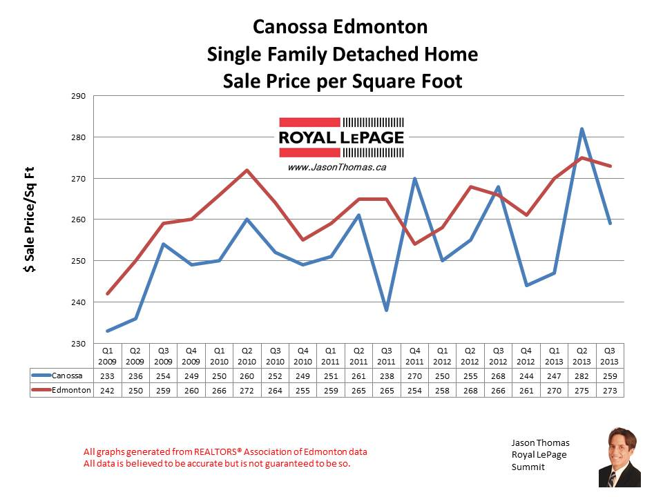 Canossa Castlewoods home sale prices