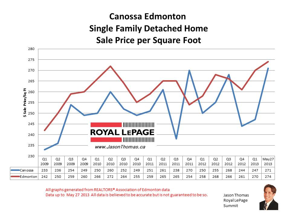 Canossa home sale prices